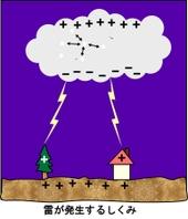 Thunder_mechanism