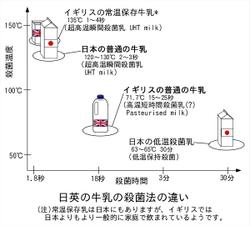 Milk_japan_vs_uk